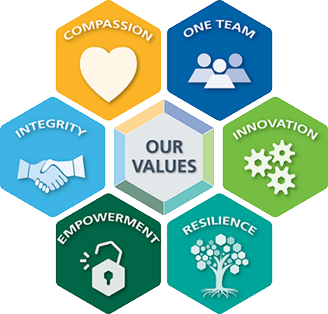 Yorkshire Ambulance Service - Vision and Values - Compassion, One Team, Innovation, Resilience, Empowerment and Integrity
